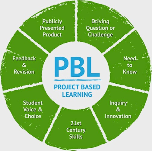 Seven Steps of Project Based Learning