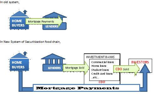 securitization food chain