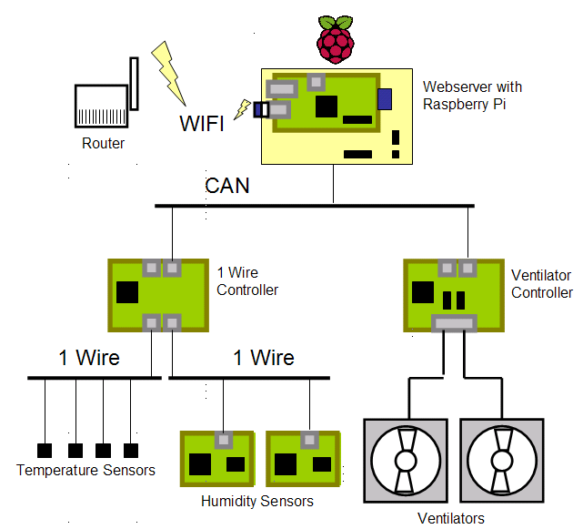 home automation with raspberry pi the network