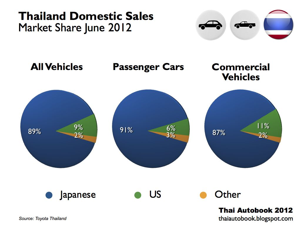 Car Automotive August 2015 Mitsubishi F5m41 Gearbox Manual Transmission Components Parts Diagram The Growth Is Classified Into That Of 463 Rise In Commercial Vehicles And 331 Passenger Cars Please Find Below Sales Figures For Thai Auto