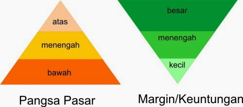 menentukan pangsa pasar bisnis