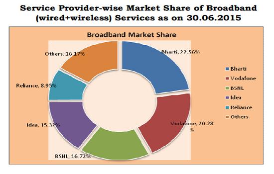 broadband-market-share-june-2015