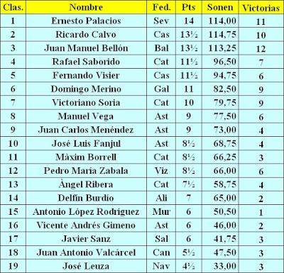 Clasificación abreviada del XXXV Campeonato Individual de España de Ajedrez, Llaranes-Avilés 1970