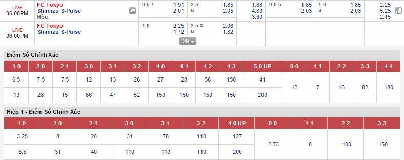 Kèo thơm dự đoán Tokyo vs Shimizu S-Pulse