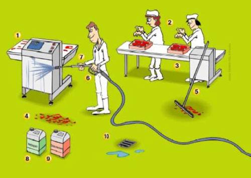 D sinfection versus st rilisation distributions pla m - Plan de nettoyage et de desinfection cuisine ...