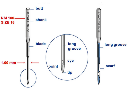 Anatomy of needle