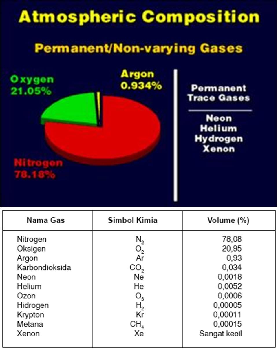 Nitrogen adalah unsur yang diperlukan untuk membentuk senyawa penting