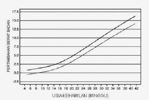Tabel Berat Badan Ideal Janin Dan Ibu Hamil