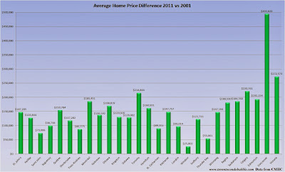 average home price growth in canada
