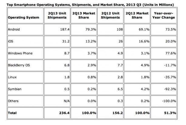 reports-of-shares-of-android-and-ios