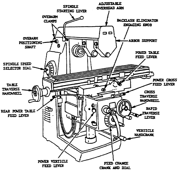 manual milling machine diagram