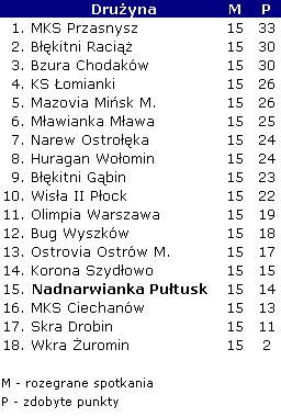 Tabela IV ligi