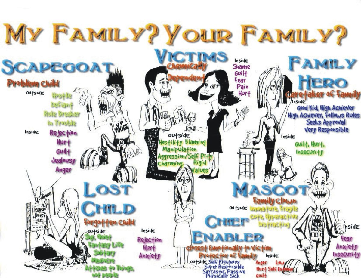 Printables Family Roles In Addiction Worksheets family roles in addiction worksheets abitlikethis and characteristics mental health group ideas on pinterest art therapy