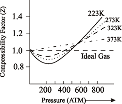 compressibility factor graph. the effect of temperature on deviations gas can be studied from graph between compressibility factor and pressure at different temperatures for a ,