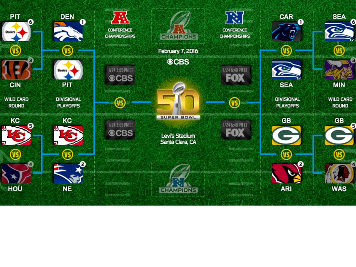 The Chronicles Of Craig Nfl Playoff Bracket For Super Bowl 50