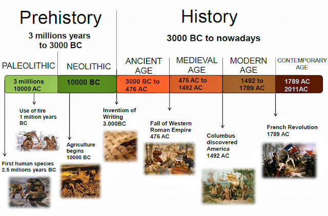 Gallery images and information: Neolithic Revolution Timeline