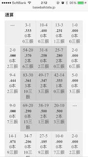 巨人 坂本勇人 コース別打率 2012