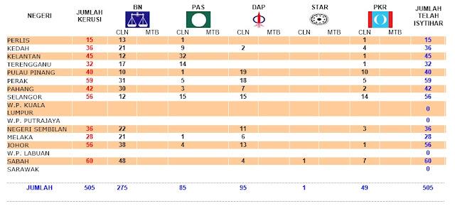 Keputusan Pilihan Raya Umum Malaysia ke-13 2013