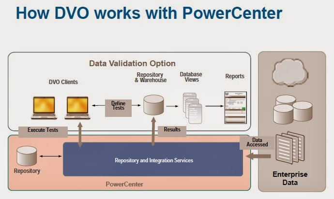 Informatica Informatica Powercenter Data Validation Option Dvo