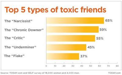 5 jenis rakan toksik utama