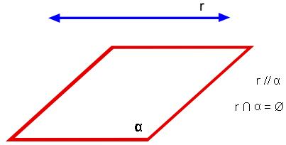 reta e plano paralelos