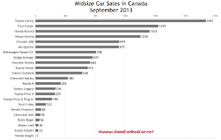 Canada midsize car sales chart September 2013