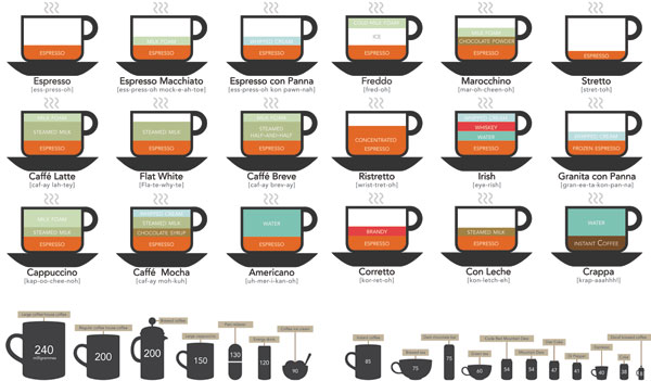 Infographic Coffee Drinks
