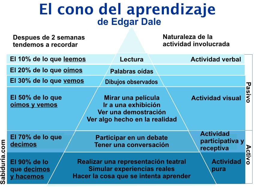 Pirámide del aprendizaje.