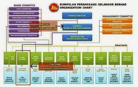 Kumpulan Perangsang Selangor Berhad (KPS)