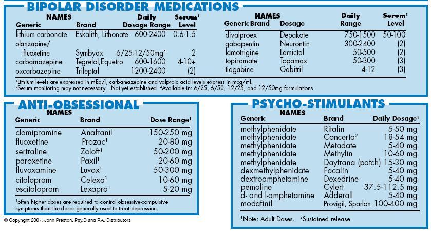 Psychopharmocology Survival: Helpful Medication Charts