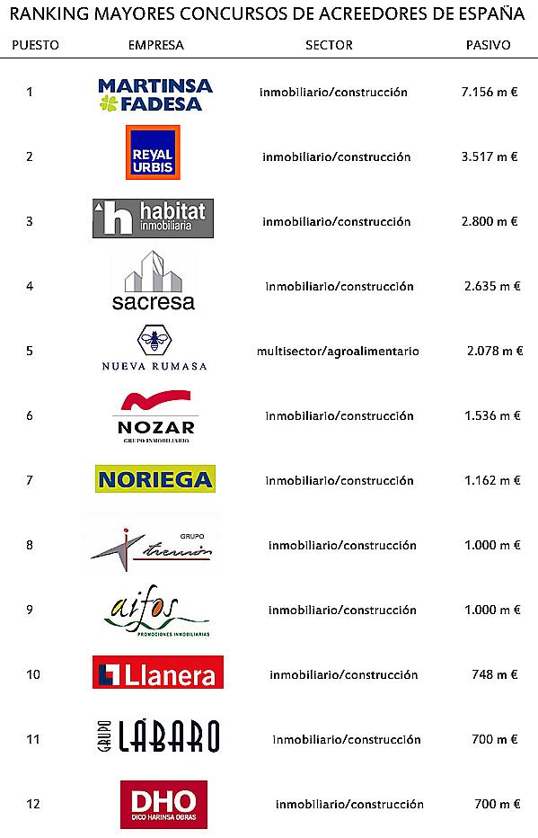 Entorno ranking los mayores concursos de acreedores de espa a y sectores castigados por la Empresa construccion madrid