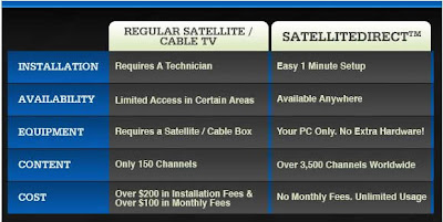 Watch online TV on Your PC with SatelliteDirect