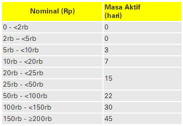 Tabel Masa Aktif Pulsa Transfer Indosat