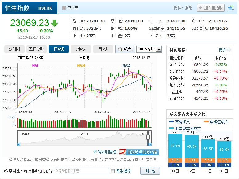 中国株コバンザメ投資 香港ハンセン指数20131217
