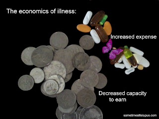 "Photo of pills and coins with text: ""The economics of illness. Increased expense. Decreased capacity to earn."""