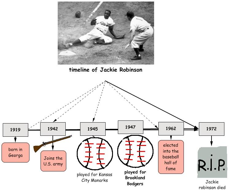 jackie robinson 1st person bio Timeline highlights significant events in jackie robinson's life from birth to modern  1941: rachel and jackie meet at ucla, where jack is the first athlete in.