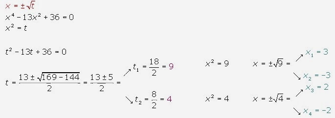 how to solve a quartic