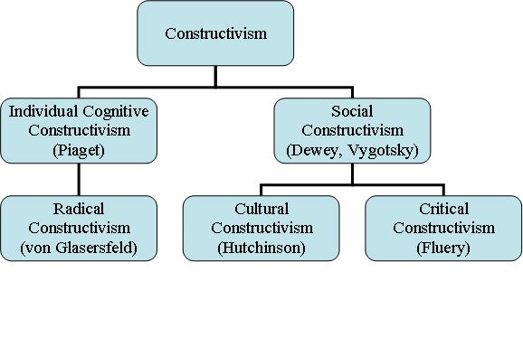 discuss the four stages of piagets cognitive development Piaget's theory of cognitive de  modifies and refines his contribution according to piaget, there are four major stages of development: the.