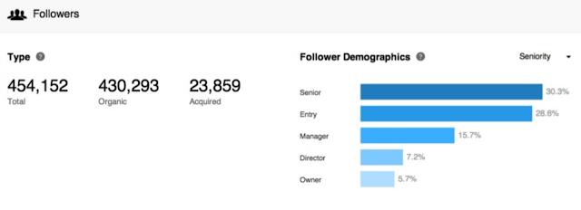 LinkedIn new in depth company page analytics followers type