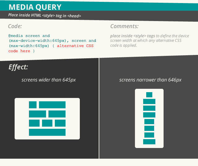 Essential responsive email code: the Media query