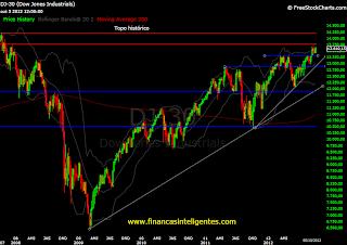 Gráfico revela oscilações dos índices em Wall Street