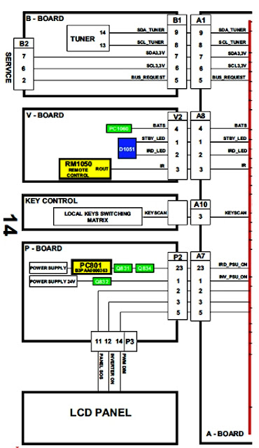 Hình 26 - Lệnh điều khiển từ CPU đến các mạch: Kênh, mắt nhận điều khiển từ xa, ma trận phím bấm, khối nguồn và cao áp.