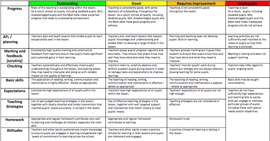 lesson plan checklist for teachers on Tkes lesson plan and documenting evidence for georgia teachers  note that the lesson plan template actually fits on one page because it has column in some.