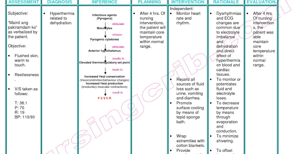 decreased sleep due to nursing interventions There are different types of nursing interventions for hypokalemia,  (decreased gastric mucosa  provide calm and quite environment so that patient can sleep.
