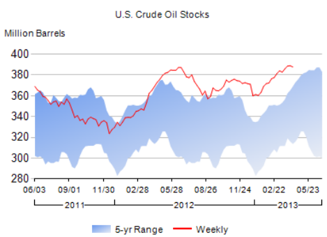 What's causing sharp declines in crude oil prices? Visit ND lately? – Sober Look