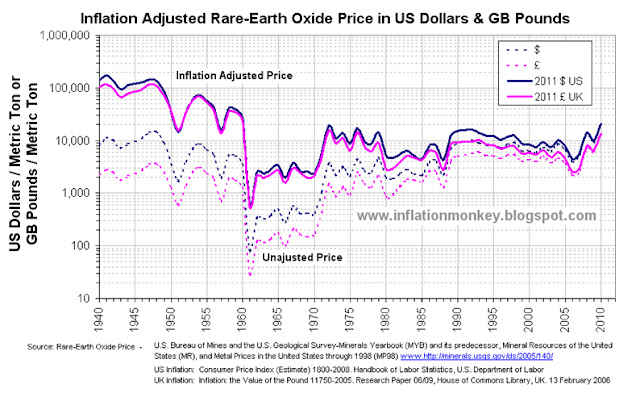 hart showing the historic price of rare earths and the inflation adjusted rare earth price since 1940 to 2011 in Pounds Sterling and Dollars