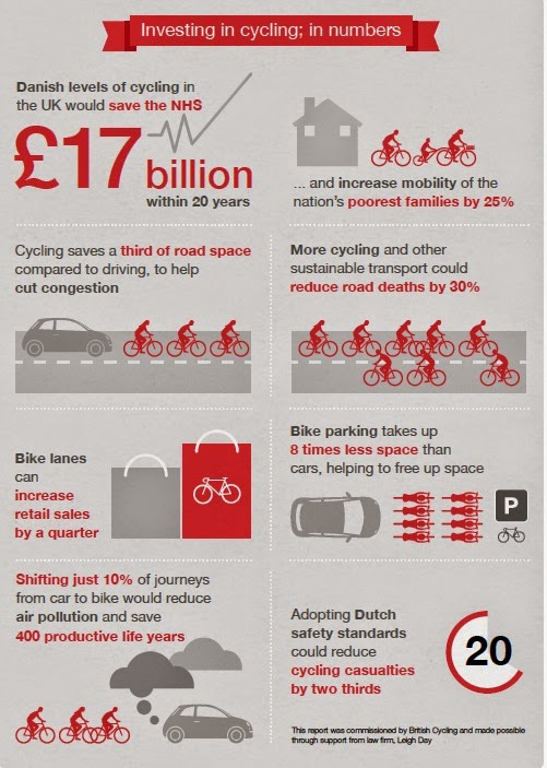 Investing in cycling