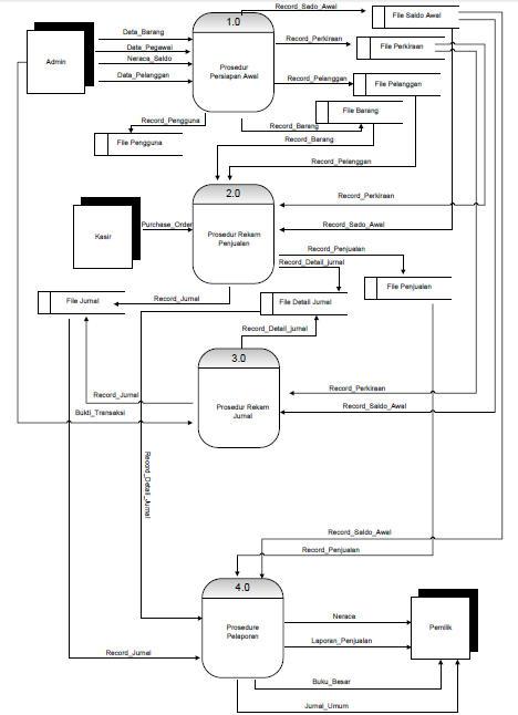 Desain pengembangan sistem informasi akuntansi 2015 diagram nol sistem usulan ccuart Images