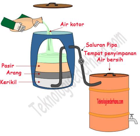 Gambar box penjernih air