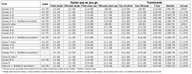 Tarifas de metro de Londres, precio de billetes del metro de Londres
